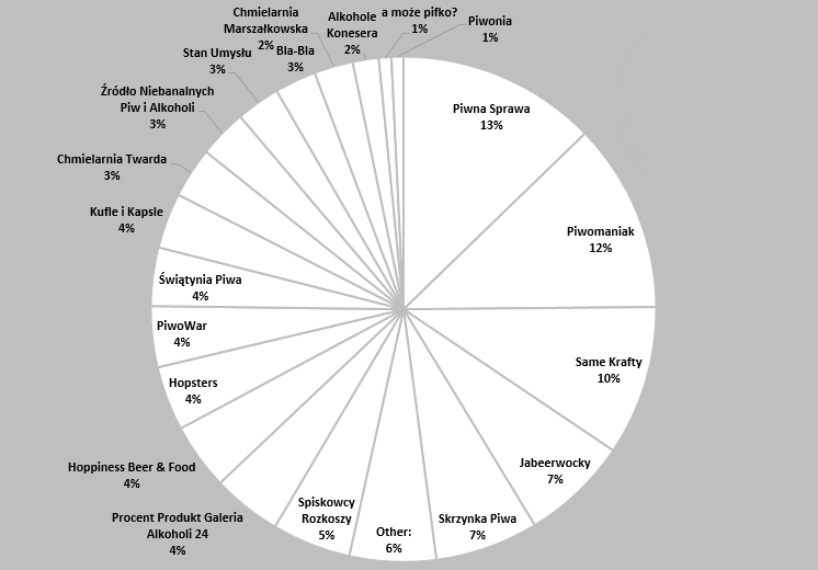 Piwna Mapa Warszawy 2015 (1)