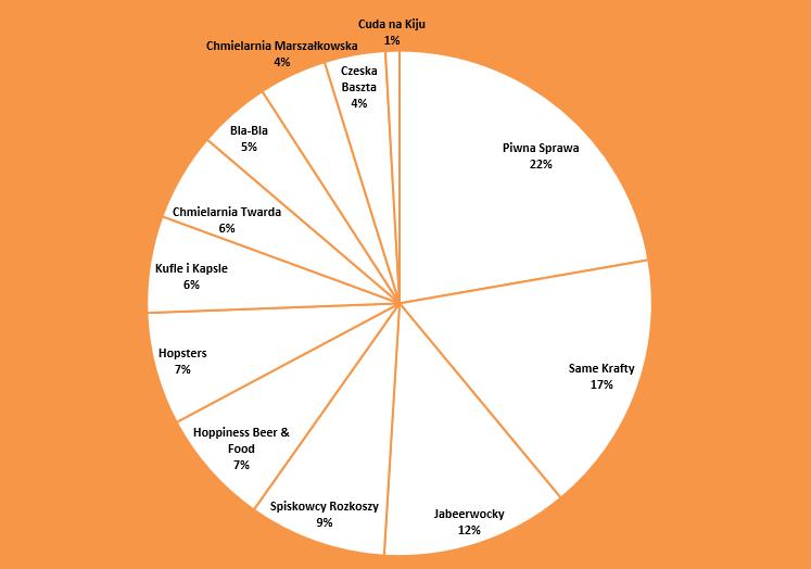 Piwna Mapa Warszawy 2015 (2)