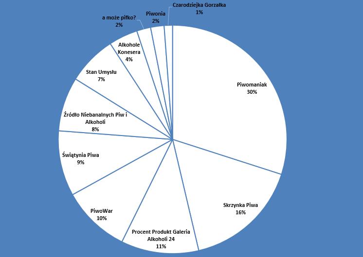 Piwna Mapa Warszawy 2015 (3)