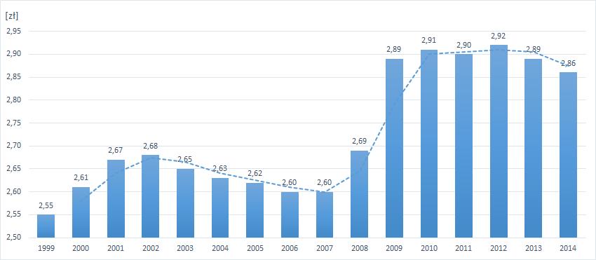 ceny piwa w Polsce 1999-2014